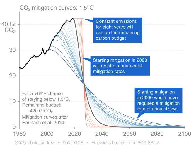 mitigation_curves_1.5C_final